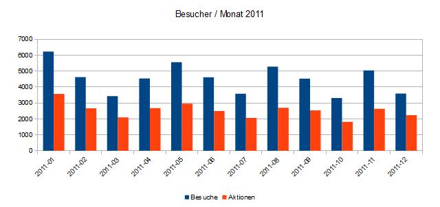 Statistik_2011