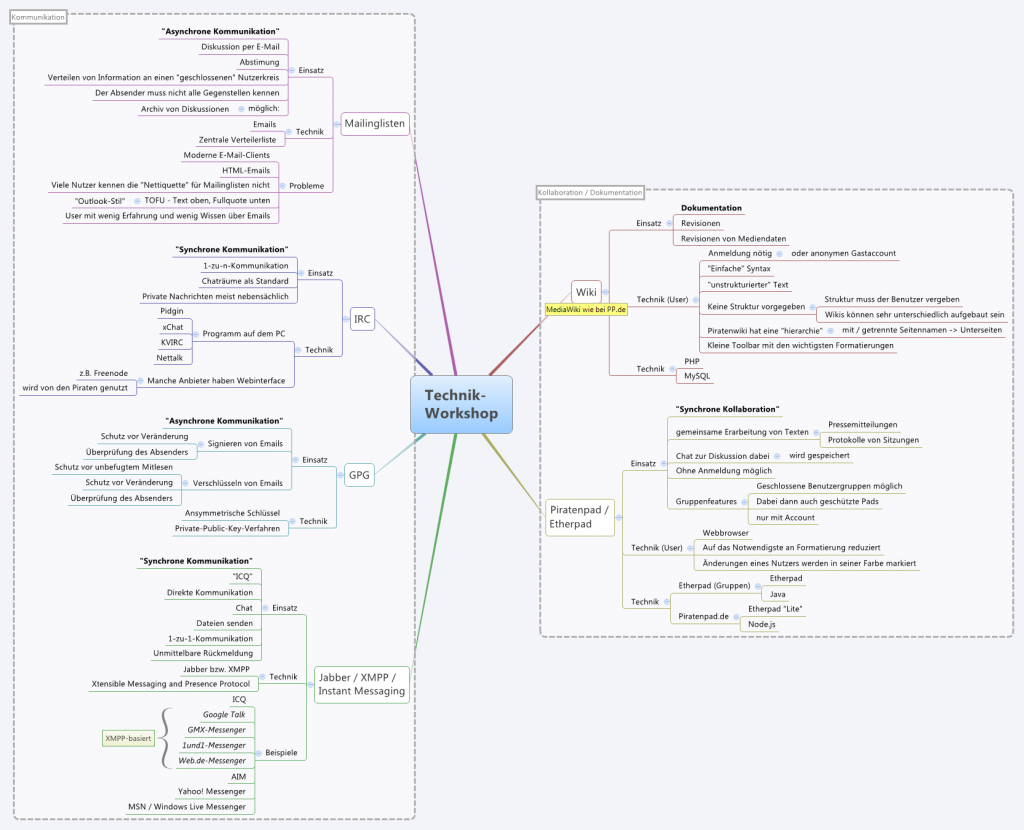 Technik-Workshop Vorbeitungs-Mindmap