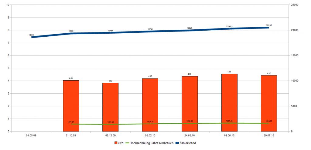 Durchschnittliche stromkosten singlehaushalt Kosten singlehaushalt strom - Excaliburinc